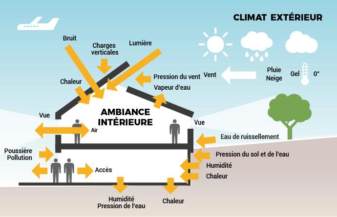 Consomme-t-on moins dans une conception bioclimatique ?